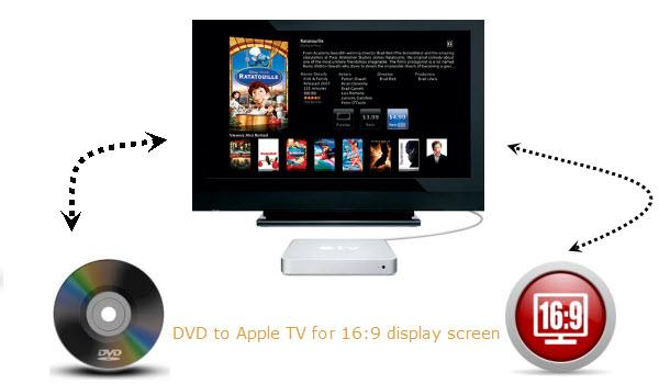 copy dvd to apple tv