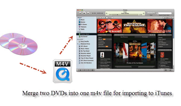 DVD to M4V for iTunes