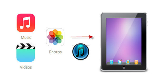 sync files to ipad