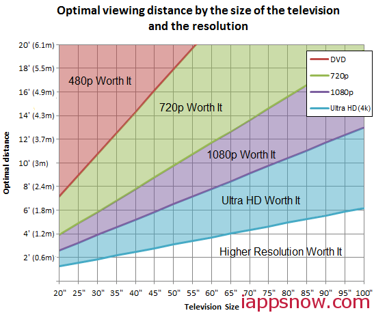 difference between a 720p and 1080p TV