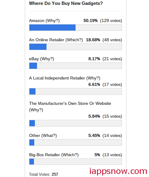 Geeks Buy Gadgets Poll results