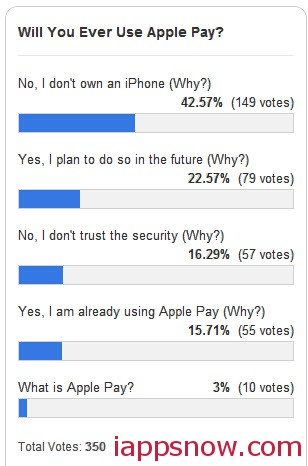 results of Use Apple Pay Poll