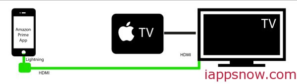 Watch Amazon Prime using an HDMI Adapter